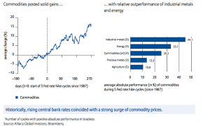 rate increase - commodities chg