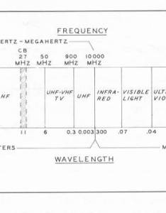 Figure  chart to show the relationship between cb band and others on left starts out with power line frequencies hz also antenna information rh papabear dc ipod
