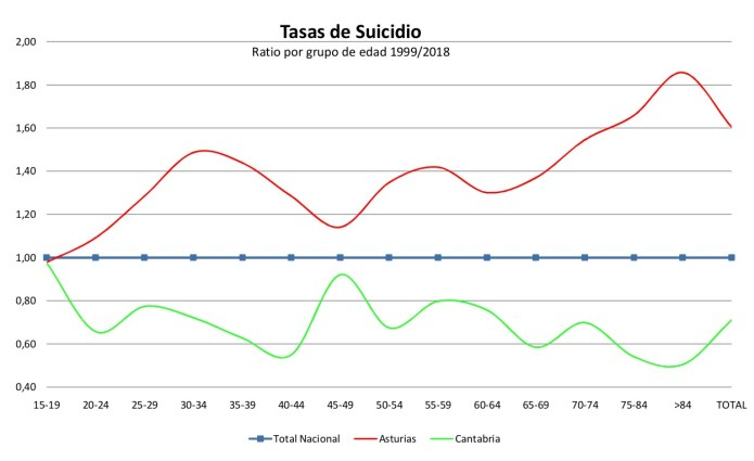 Tasa de suicidio por grupos de edad. Ratio en Asturias, y Cantabria