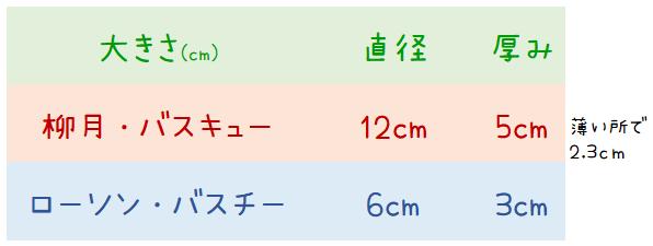 サイズ比較