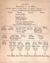 Arbre généalogique dressé par Anne-Marie DUPONT (211)
