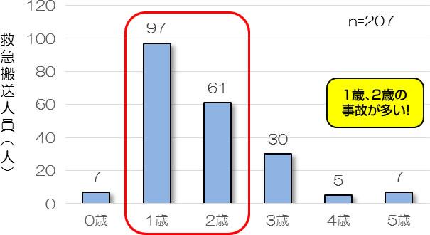 年齢別救急搬送人員(東京消防庁ウェブサイトより)