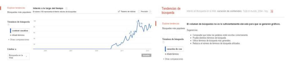 tendencia-content-curation
