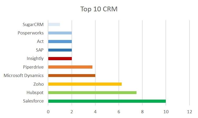 listado software CRM