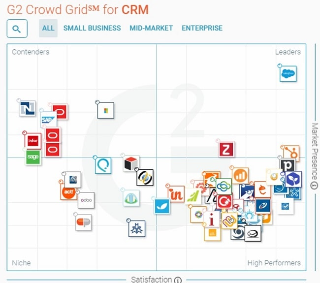 top CRM software G2 Crowd-min