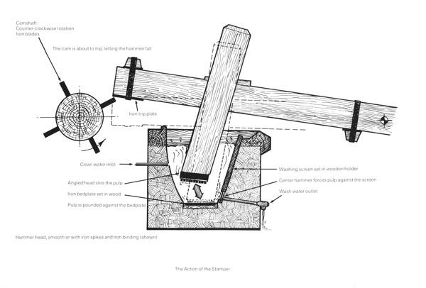 European Papermaking Techniques 1300-1800, T. Barrett