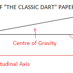 Paper Airplane Diagram Of Parts Pioneer Qxe1044 Radio Aeroplanes Advanced Aerodynamics And Folding Tips Detailed Side View The Classic Dart Aeroplane