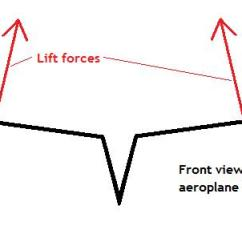 Paper Airplane Diagram Of Parts 2016 Ford Truck Trailer Wiring Aeroplanes Advanced Aerodynamics And Folding Tips Detailed Forces Acting On A Aeroplane Wings 1