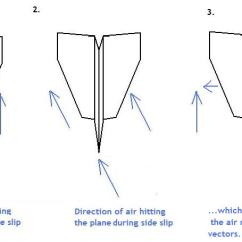 Paper Airplane Diagram Of Parts Automotive Wiring Diagrams Uk Aeroplanes Advanced Aerodynamics And Folding Tips Detailed Aeroplane In Side Slip 2