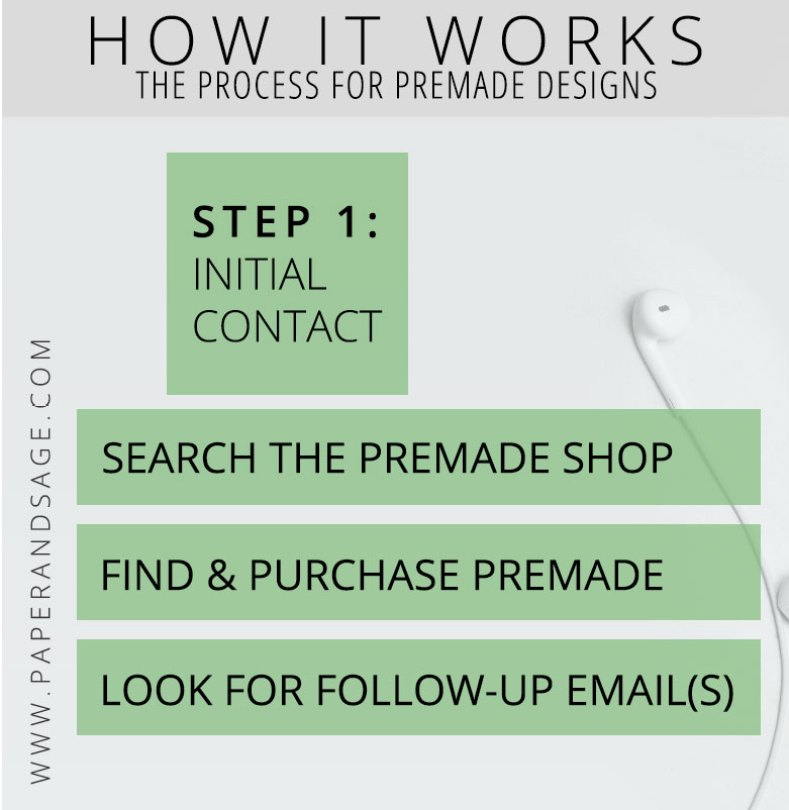 How it Works: PreMade Flowchart Step 1