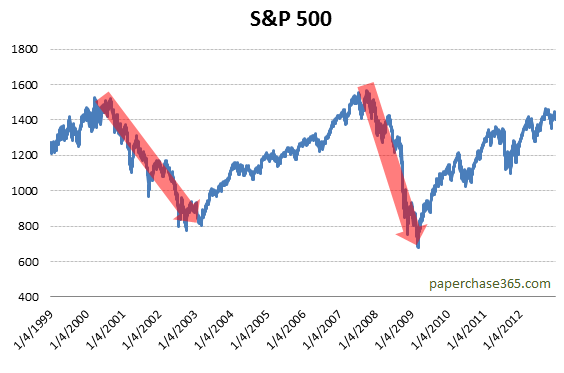 S&P 500 bear markets