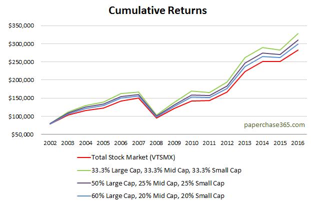Cumulative returns of VTSMX vs alternative options