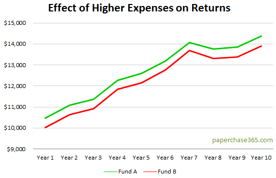 Effect of Higher Expenses on Returns