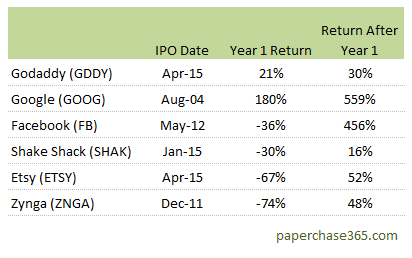 IPO first year returns