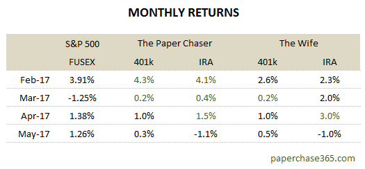 Monthly 401k and IRA returns