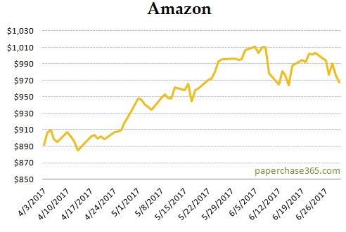 Amazon (AMZN) Chart