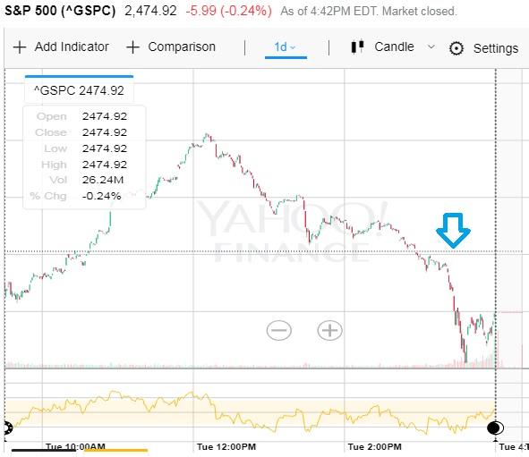 S&P 500 8-8-17