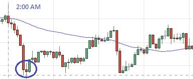 euro usd 200am 8-1-17