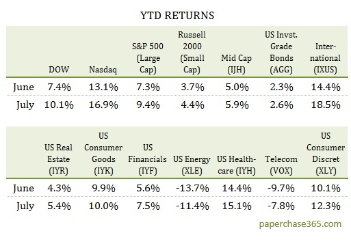 july 2017 market report ytd returns