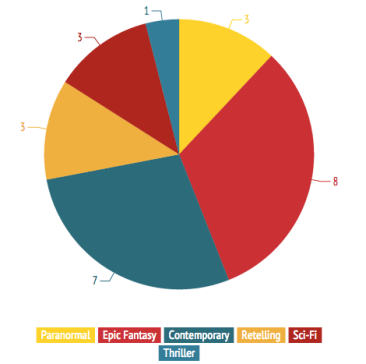 paperfury-pie-chart