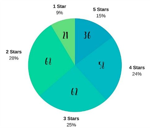 star-ratings4