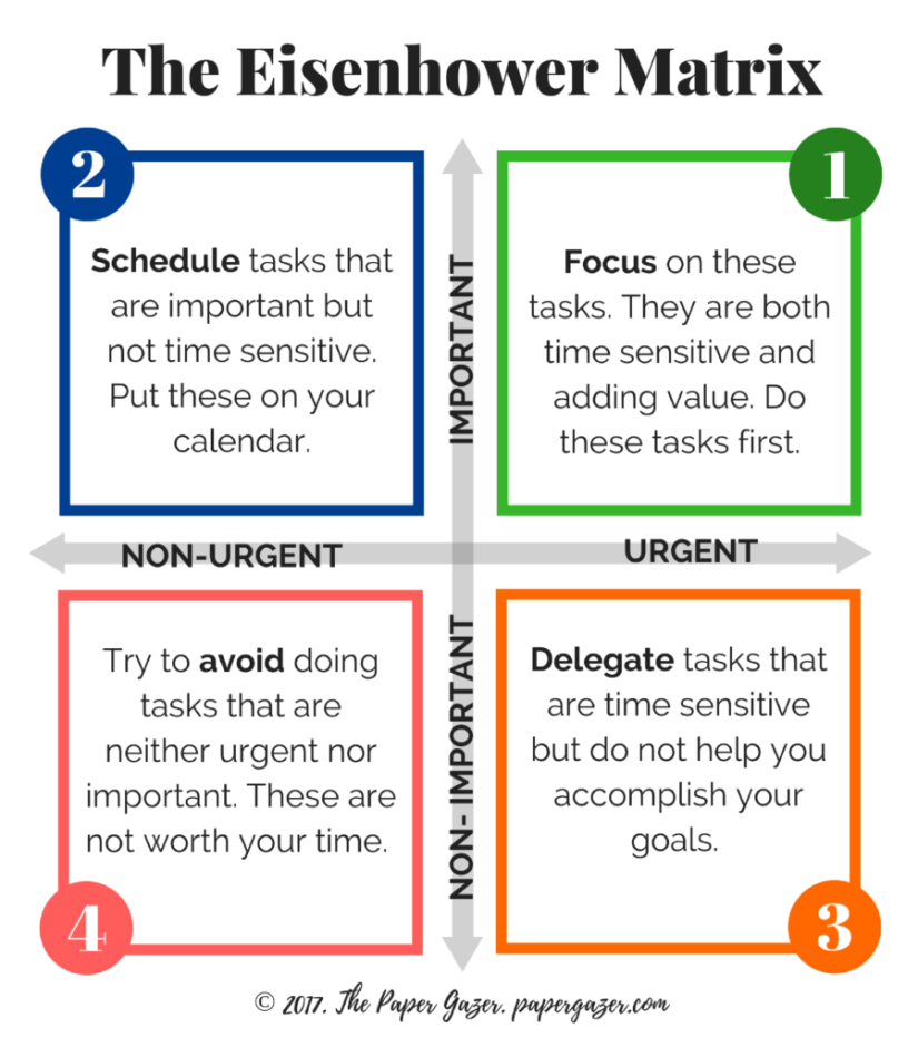 prioritizing tasks template - eisenhower matrix guide and printable