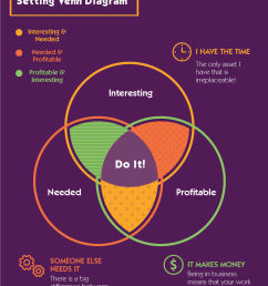 a handy dandy venn diagram of goal setting make sure your goals are on track [ 902 x 1201 Pixel ]