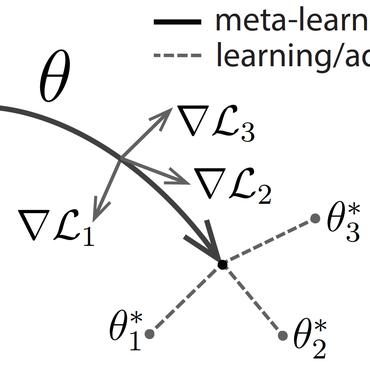 Papers With Code : Meta-Learning