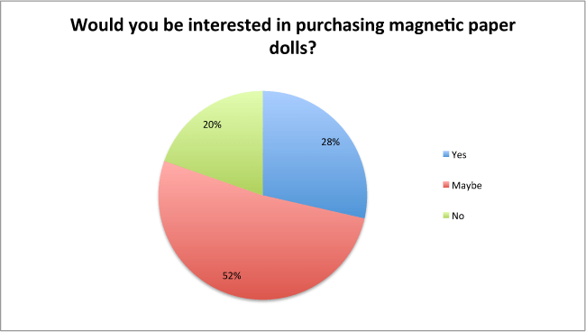 survey-magnetic-products-chart
