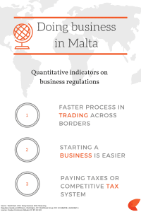 Doing business in Malta and More | Papilio Services Limited