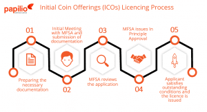 Malta Initial Coin Offerings ICOs Licencing Process
