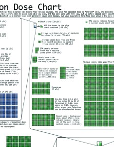 This also radiation dose chart pa pundits international rh papundits wordpress