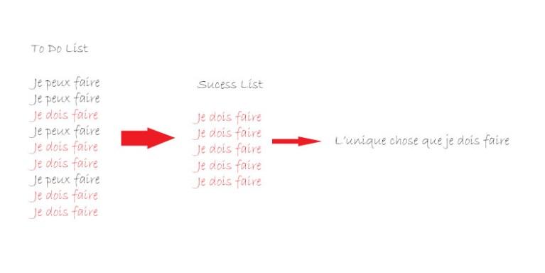 liste du succès