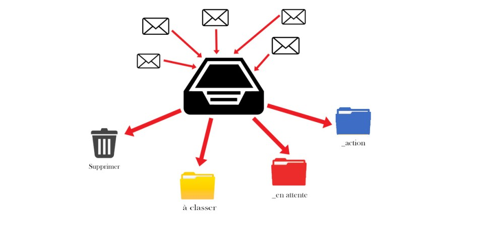 schéma de classement des emails. site : https://par-le-temps-qui-court.fr de Magali Cochez