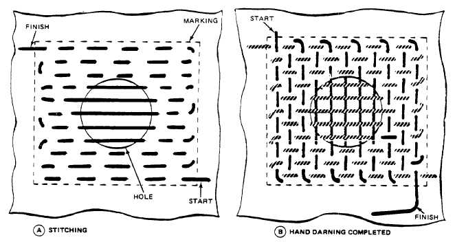 Figure 2-73. Hand Darning Method