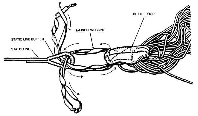 Figure 2-38. Tying Static Line Loop to Bridle Loop