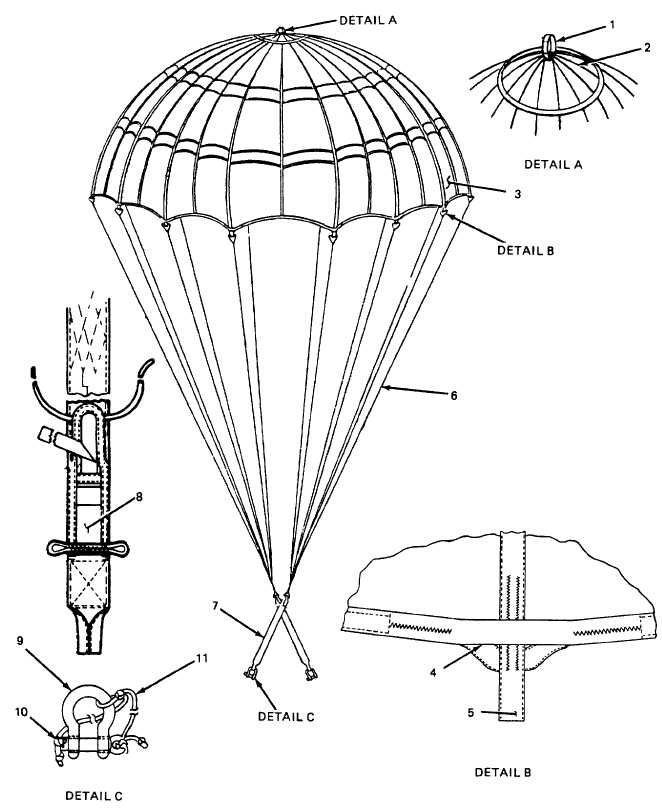 Figure C-2 . 12-Foot Cargo Parachute Canopy