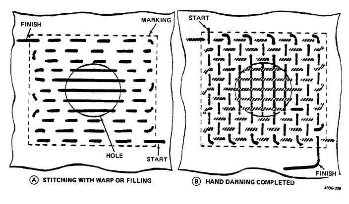 Figure 2-37. Hand Darning Method