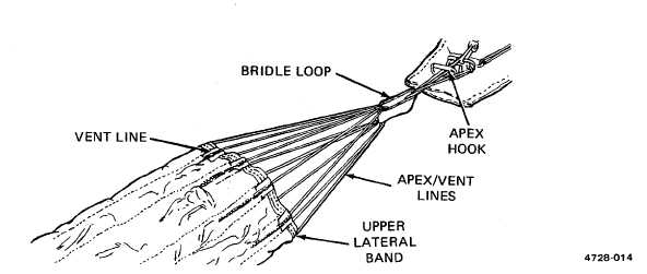 Figure 2-10. Canopy Attached to Packing Table Apex Hook