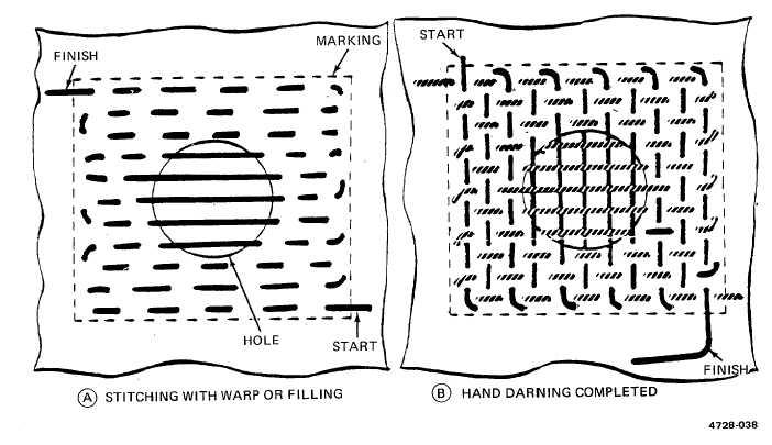 Figure 2-33. Hand Darning Method.