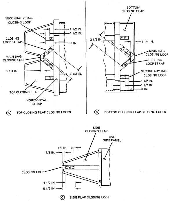 Figure 2-128. Bag Closing Loop Replacement Details.