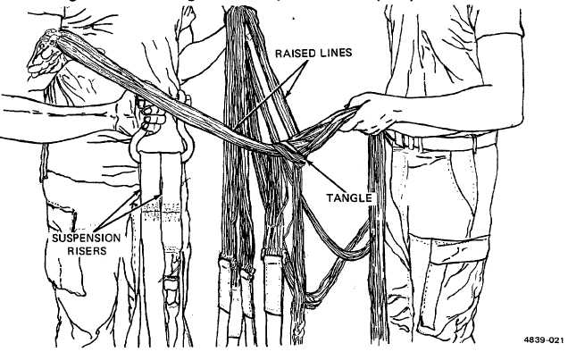 Figure 2-56. Removing Twists from Suspension Lines