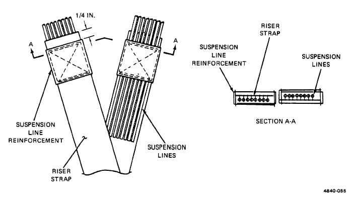 Figure 2-53. Suspension Line Reinforcement Replacement Details