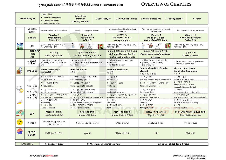 6 12 Tenses Book Printable Hd Docx Download Zip
