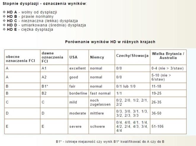 porównanie wyników dysplazji w różnych krajach