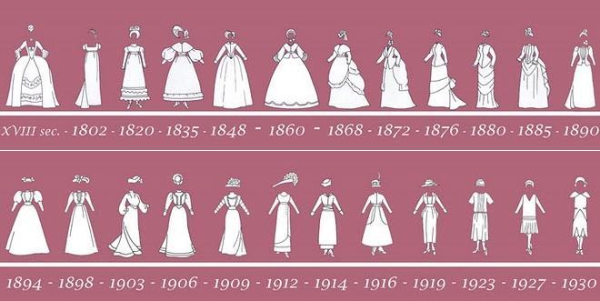 Vestidos do século 19