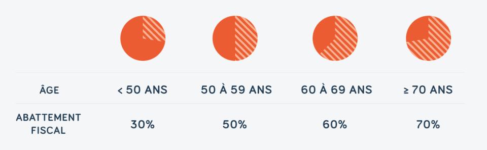 tableau des abattements fiscaux liés au viager : 30% avant 50 ans, 50% de 50 à 59 ans, 60% de 60 à 69 ans, 70% à partir de 70 ans