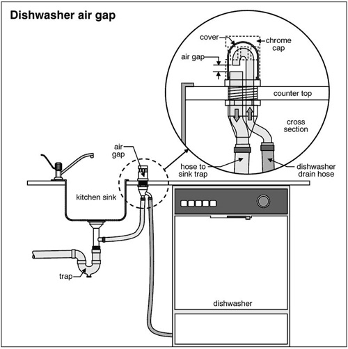No high loop or air gap in my dishwasher/disposal setup