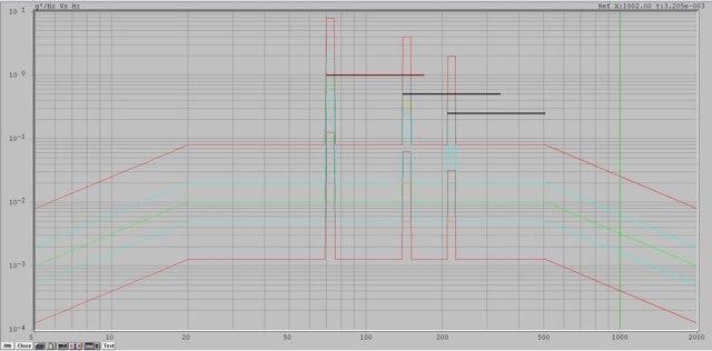 Vibration testing profile - ROR Random on Random