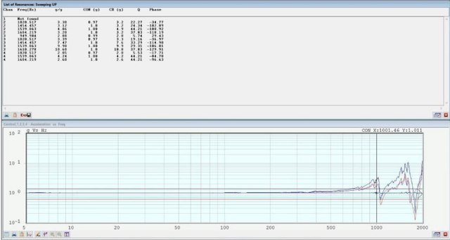 SOR vibration testing profile - resonant conditions chart